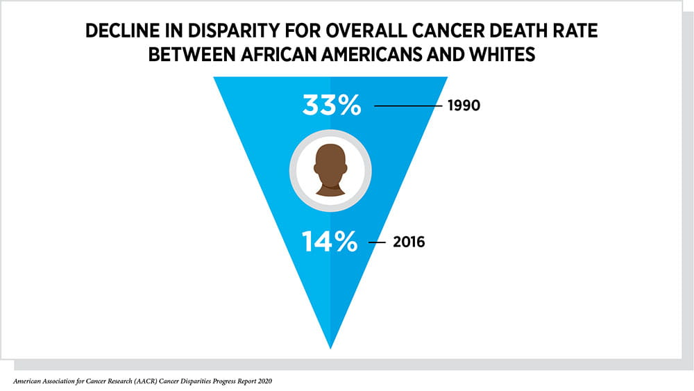 graphic showing the decline in disparity for overall cancer death rate between African Americans and whites